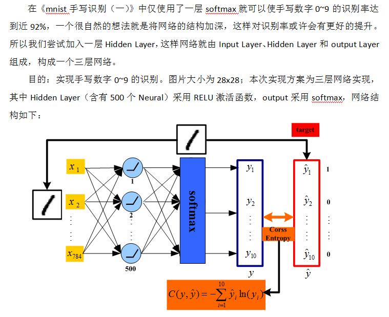 Deep Learning TensorFlow实践:mnist手写识别(二)