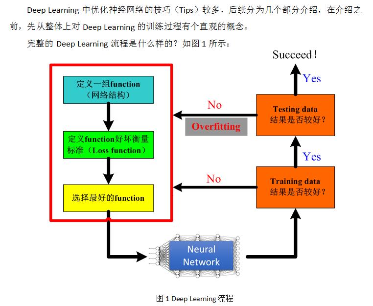 Deep Learning:神经网络的优化技巧(Review)