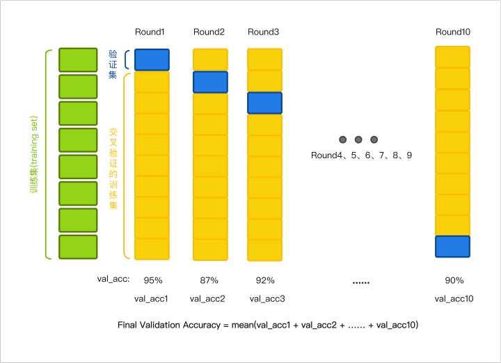 机器学习gridsearchcv(网格搜索)和kfold validation(k折验证)
