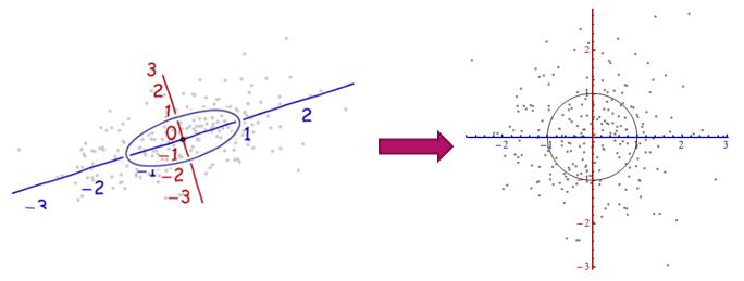 Mahalanobis_Distance_example