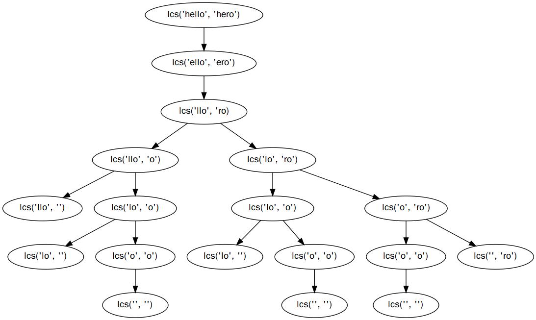 lcs_recursive